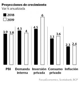 Economía peruana crecerá 3.8% en el 2019, impulsada por la demanda interna